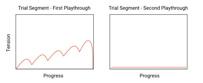 The first playthrough of the trial segment has standard peaks and valleys of tension. The second playthrough is a flat line of low tension.