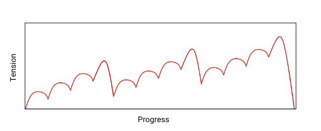 Tension generally rises over time but with small peaks and valleys. Every few peaks, there's an especially high one followed by an especially low valley.