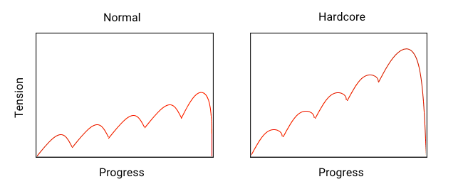 On Normal, tension rises somewhat but the peaks and valleys keep the average tension relatively low. On Hardcore, the valleys don't go nearly as low so the tension level rises much higher by the end of the level.