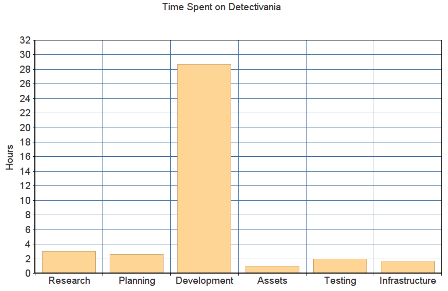 Bar graph of time spent on Detectivania. Textual breakdown below.